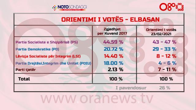 Sondazhi Noto për Qarkun Elbasan: PDIU e humb fuqinë elektorale, si