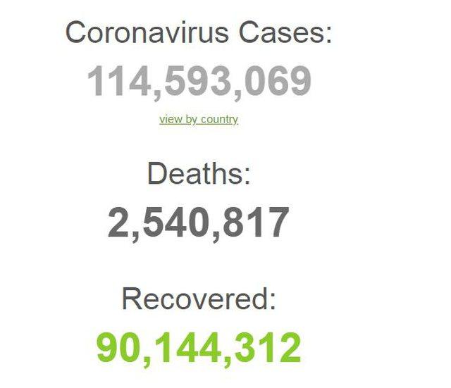 Mbi 2.5 milionë të vdekur dhe afro 115 milionë të infektuar,