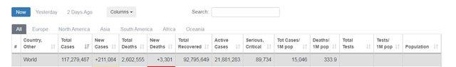 21 milionë raste aktive dhe mbi 2.6 mln të vdekur, si paraqitet