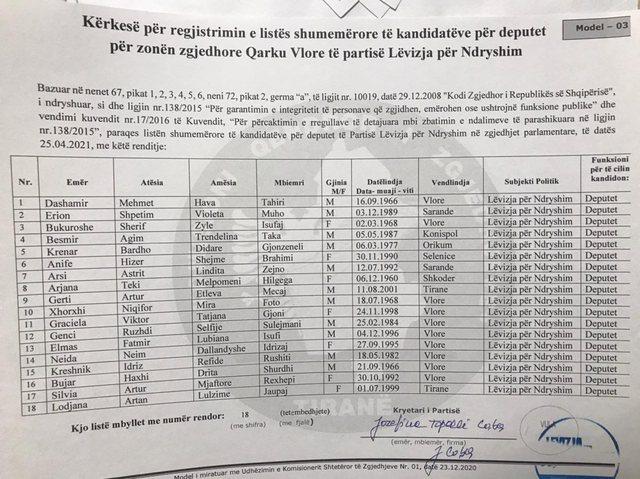 Zgjedhjet/ Topalli prezanton kandidatët për deputetë të
