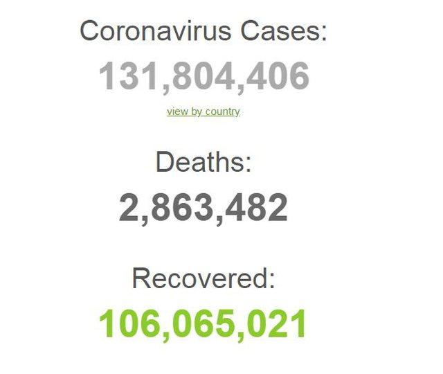 Mbi 131 milionë të infektuar dhe mbi 2.8 mln viktima, si paraqitet
