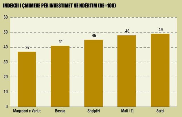 """Sa """"kushton"""" të investosh në Shqipëri?"""