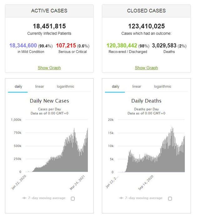 141 milionë të infektuar dhe mbi 3 mln të vdekur, si paraqitet