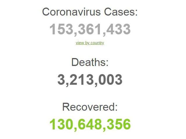 Mbi 153 milionë të infektuar dhe 3.2 mln viktima. Bilanci i Covid-19
