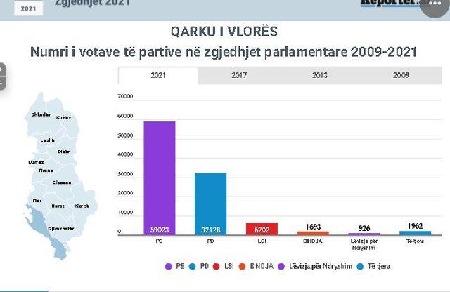 25 prilli/ Vlonjatët i hoqën PS-së 6,700 vota, por rënia e