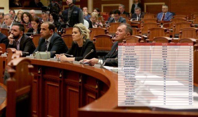 """Deputetët e """"opozitës parlamentare"""" i siguruan PS 33"""