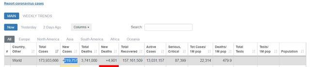 173 milionë të infektuar me Covid-19 në të gjithë