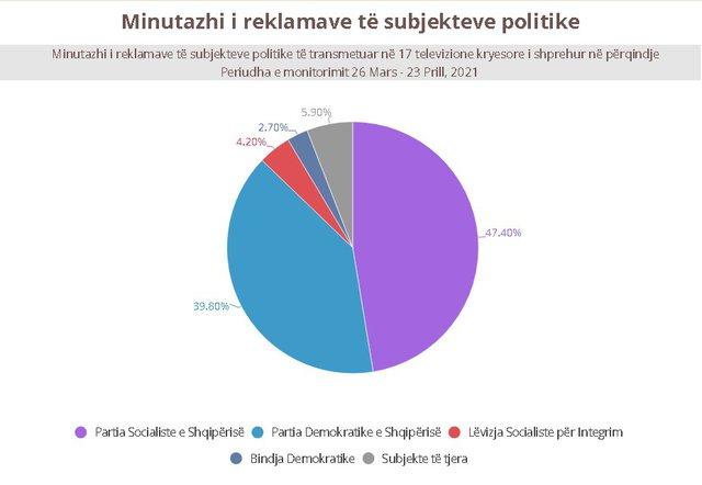 Partitë politike shpenzuan rreth 6.5 mln euro për propagandën