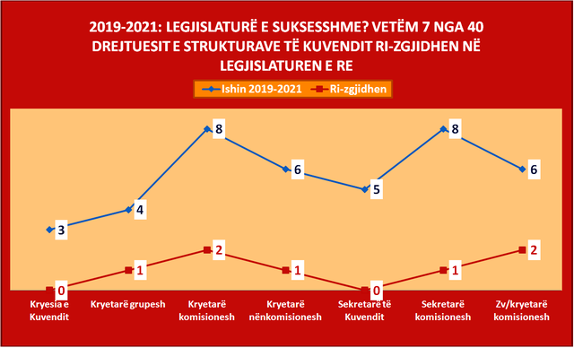The balance of a Parliament, 68 deputies who have not been re-elected, leave and