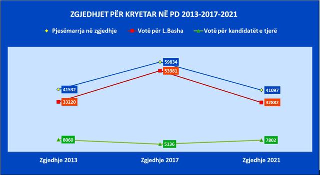 Basha mori më pak vota se në 2013 dhe në 2017/ Analiza e