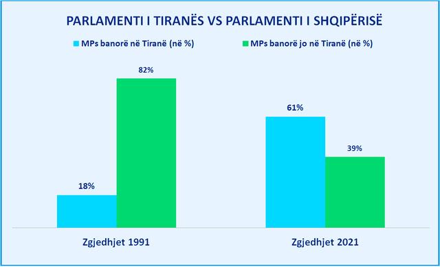 Si ka devijuar kurba e përfaqësimit zonal ndër vite, Tirana ka