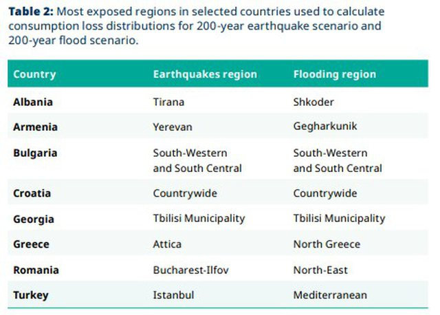 Albania in the World Bank report, lists the two cities most at risk from