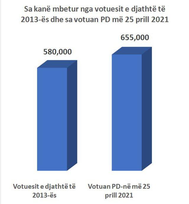 Sa vota shtoi Basha krahasuar me 2013-ën?