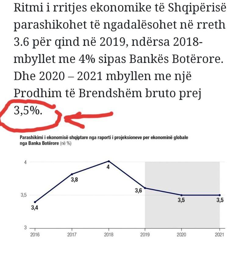 Projekt-buxheti për 2020-n, reagon LSI: Ky është parashikimi i