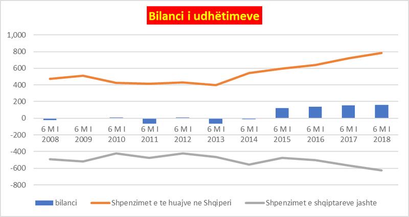 Ja sa miliona shpenzuan shqiptarët jashtë kufijve për pushime