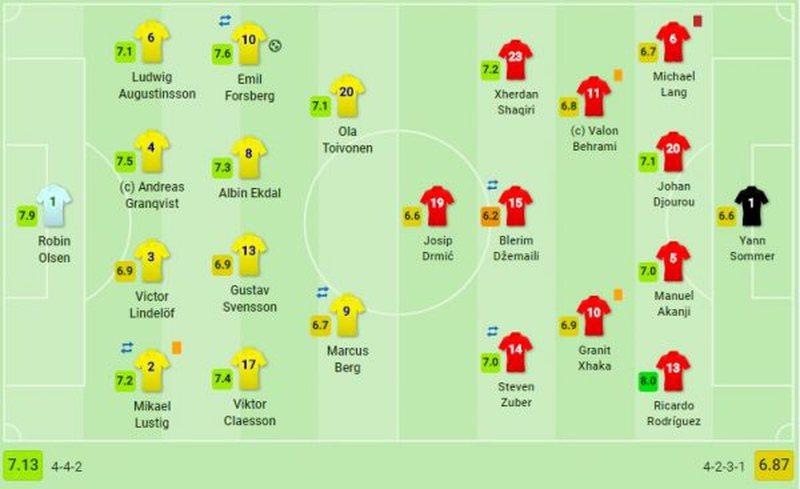 Suedi-Zvicër/ Dalin notat e lojtarëve, ja vlerësimi për