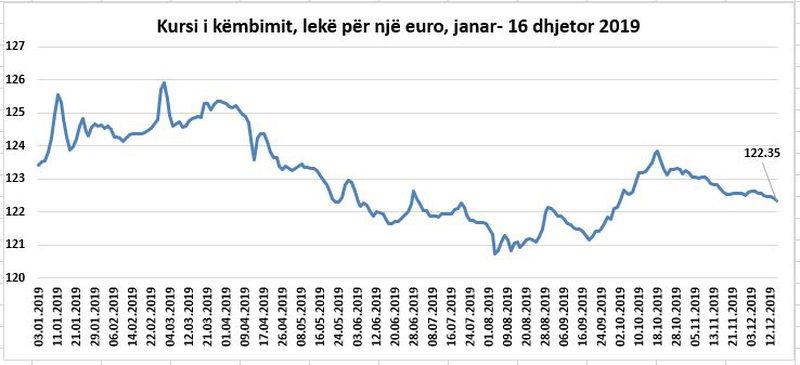 Tërmeti trondit euron, leku fiton pikë ndaj monedhës europiane