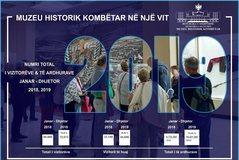Muzeu Historik Kombëtar, 72.613 vizitorë nga janari në dhjetor