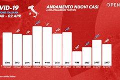 Itali bie numri i infeksioneve 2477 persona, 760 të vdekur
