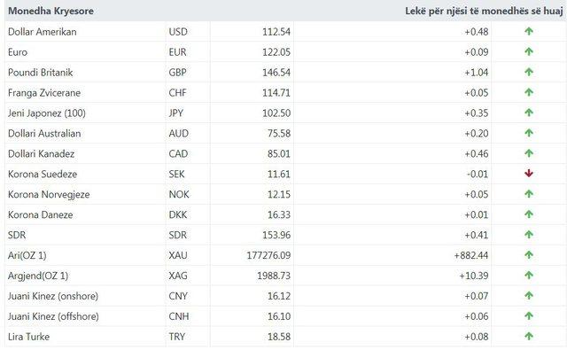 Euro dhe dollari rriten, zbuloni me sa këmbehet valuta sot