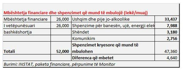 Dalin shifrat/ Prej javësh në karantinë, sa shpenzon në muaj
