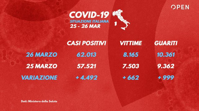 Itali, 217 vdekje brenda një dite, totali 8165. 4492 persona me raste