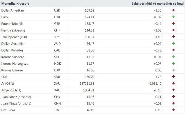 Surprizon sërish Euro! Njihuni me kursin e këmbimit valutor