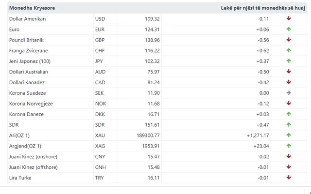 Kursi zyrtar i këmbimit valutor: Dollari dhe paundi në rënie,