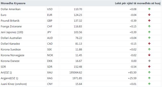 Shihni me sa këmbehet sot euro, dollari dhe paundi britanik