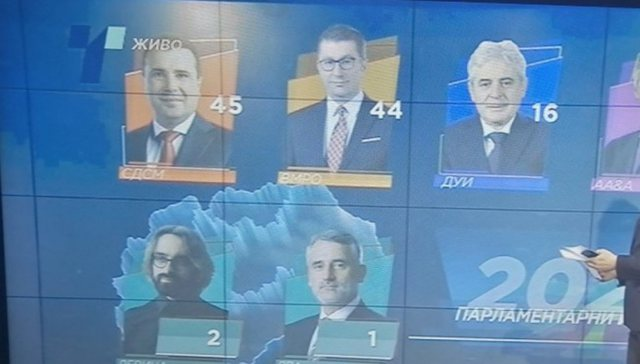Publikohen rezultatet e zgjedhjeve në Maqedoni, ky është numri i