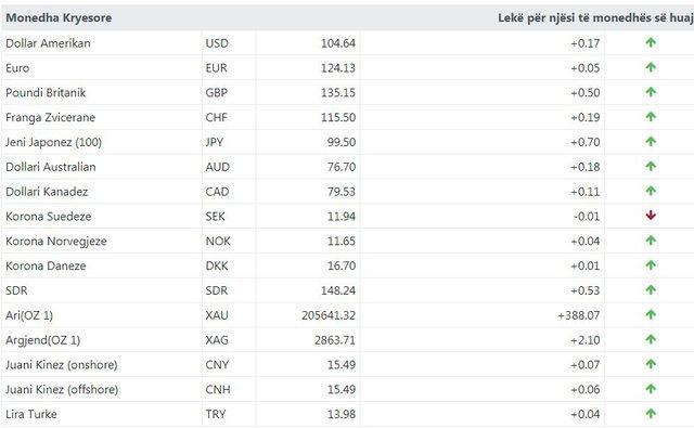 Kursi i këmbimit valutor për sot / Monedha e huaj në rritje