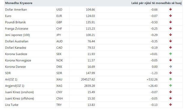 Kursi i këmbimit valutor për sot / Monedha e huaj në rënie