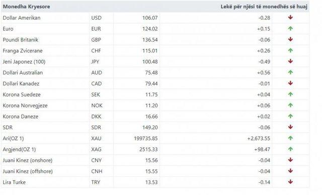 Kursi i këmbimit valutor, ja sa shiten dhe blihen monedhat e huaja