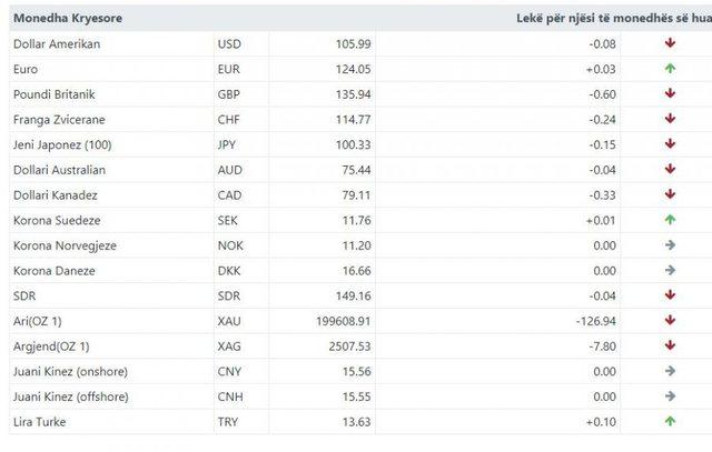 Kursi i këmbimit/ Shikoni me sa blihet dhe shitet euro e dollari në