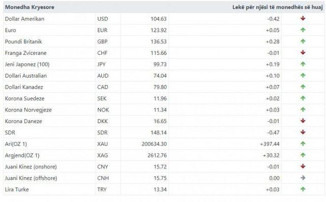 Euro dhe paundi britanik shënojnë rritje, njihuni me kursin e