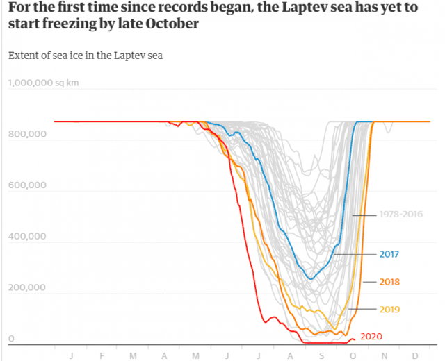 We are at the end of October! Scientists are shocked by what they see from the