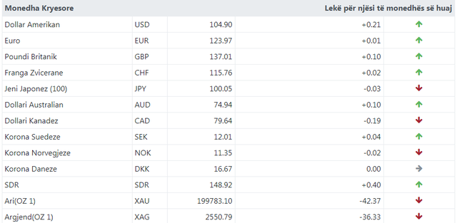 Këmbimi valutor, ja me sa u këmbye euro sot