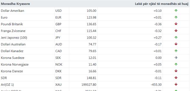 Kursi i këmbimit valutor/ Monedha e huaj në rritje