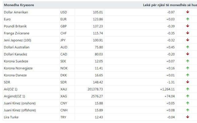 Luhaten euro dhe dollari, ja me sa këmbehet valuta sot