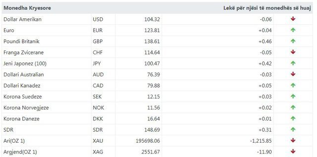 Euro and the pound rising / Here is how much currency is exchanged today