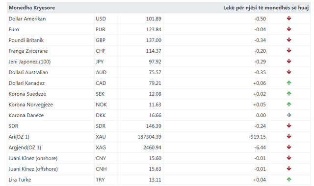 Exchange rate for today / Falling foreign currency