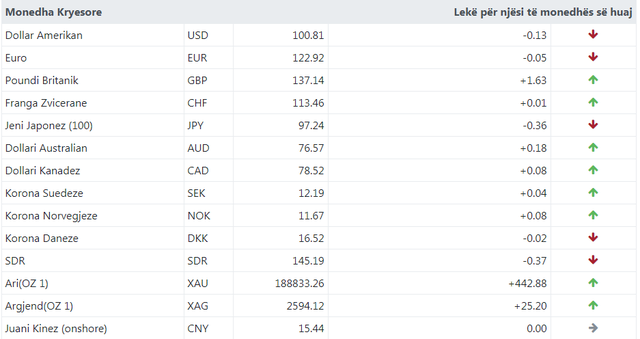 What is happening to foreign currency? Here is how much currency is exchanged