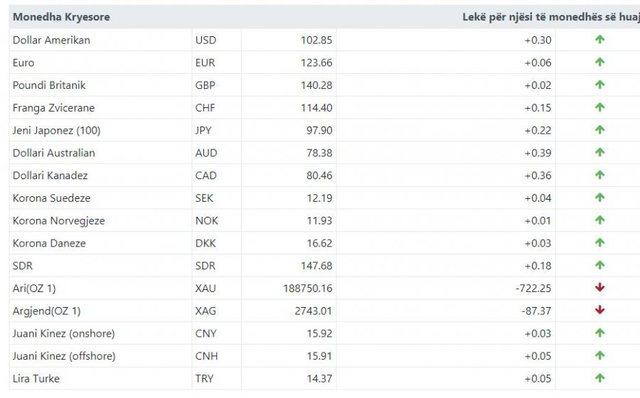 Kursi i këmbimit valutor 4 shkurt 2021, ja ndryshimet që ka