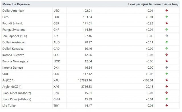 See how much the euro and the dollar are exchanged today