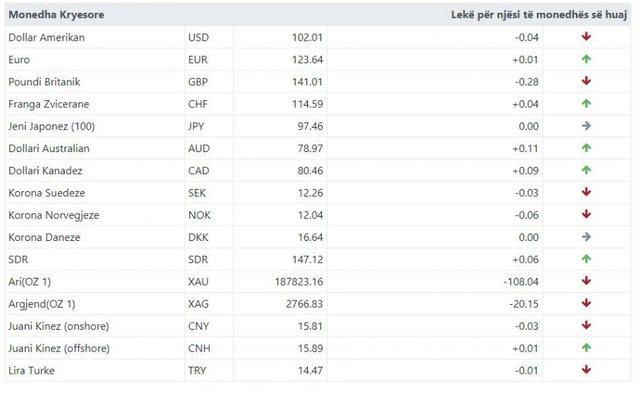 Shihni me sa këmbehet sot euro dhe dollari