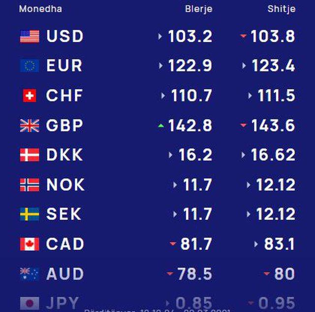 Kursi i këmbimit valutor, mësoni me sa lekë blihet sot euro,