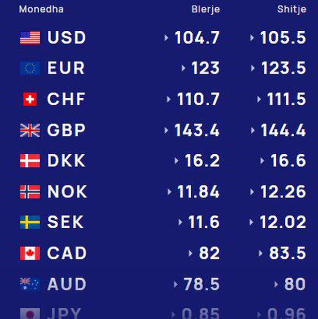Kursi i këmbimit valutor, zbuloni me sa lekë shkëmbehen sot euro,