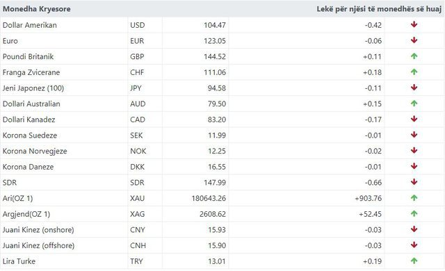 Official exchange rate for today / Falling foreign currency