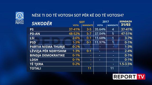 Del sondazhi i gjashtë italian/ Partia Demokratike nuk e
