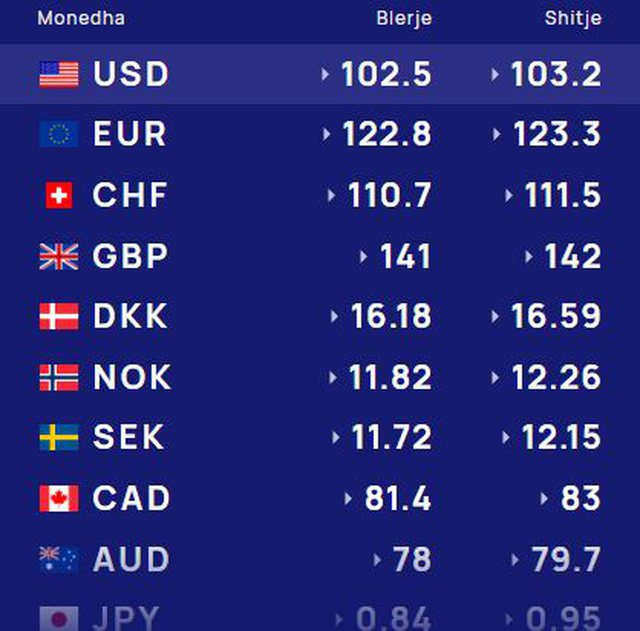 Kursi i këmbimit valutor/ Surprizojnë euro dhe dollari, mësoni me